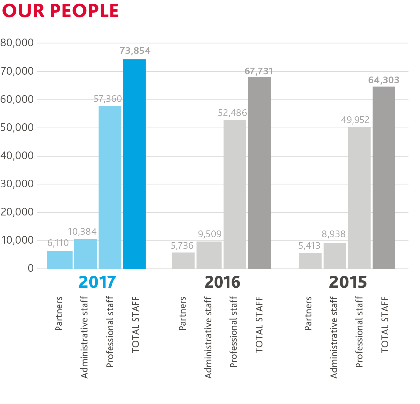 infographic our people global review 2017